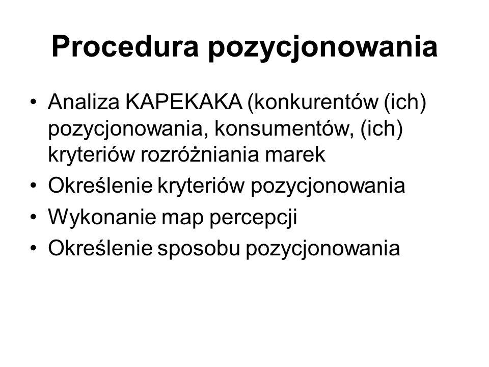 Procedura pozycjonowania