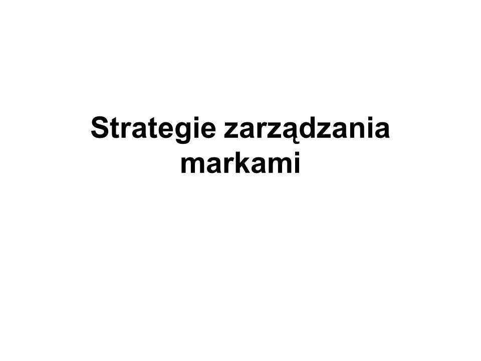 Strategie zarządzania markami