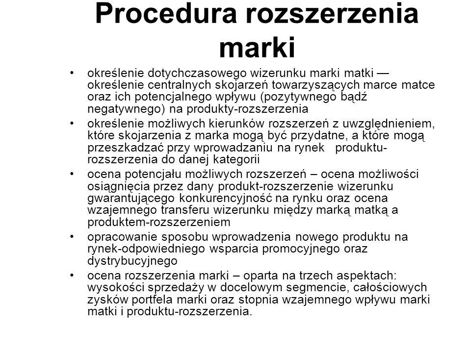 Procedura rozszerzenia marki