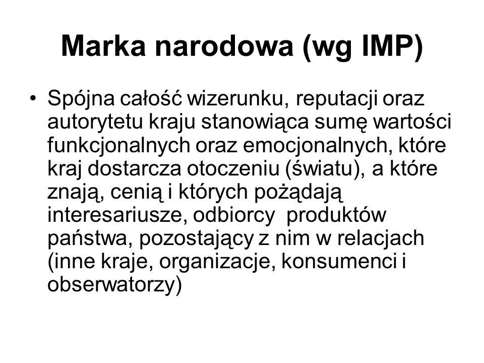 Marka narodowa (wg IMP)