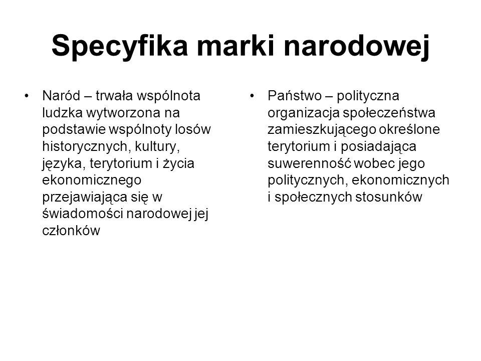 Specyfika marki narodowej