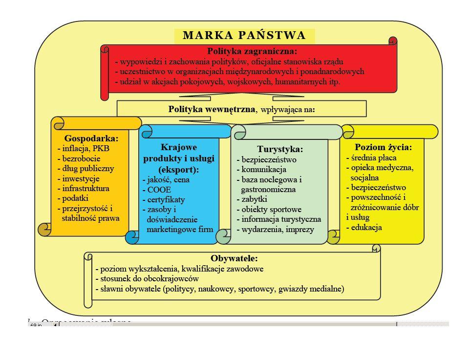 Submarki marki narodowej
