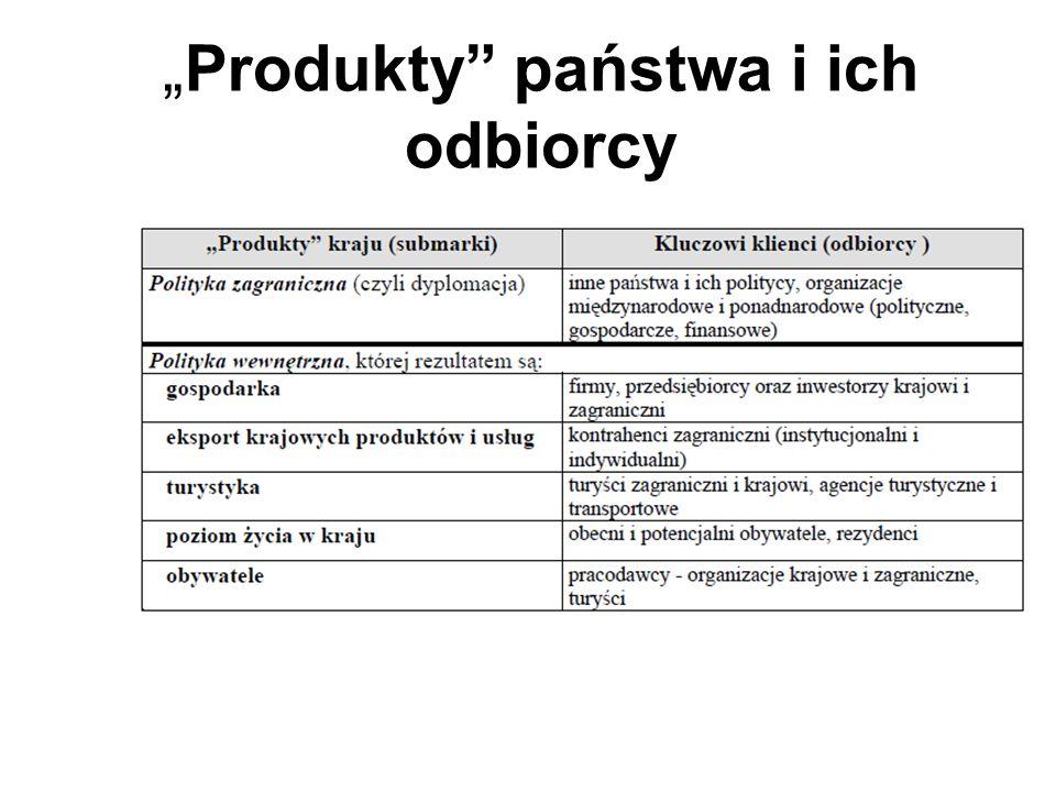 """""""Produkty państwa i ich odbiorcy"""