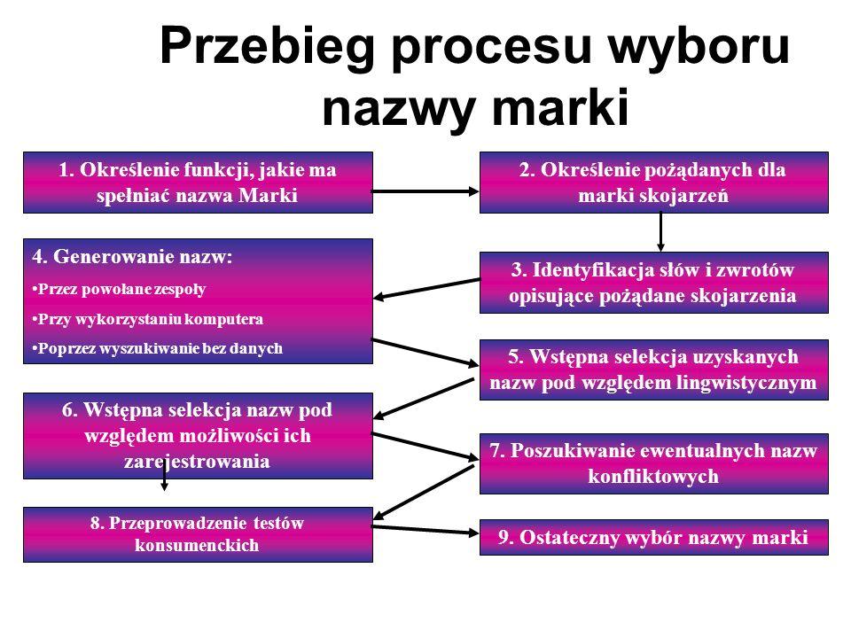 Przebieg procesu wyboru nazwy marki