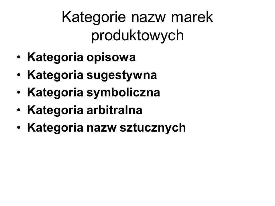 Kategorie nazw marek produktowych