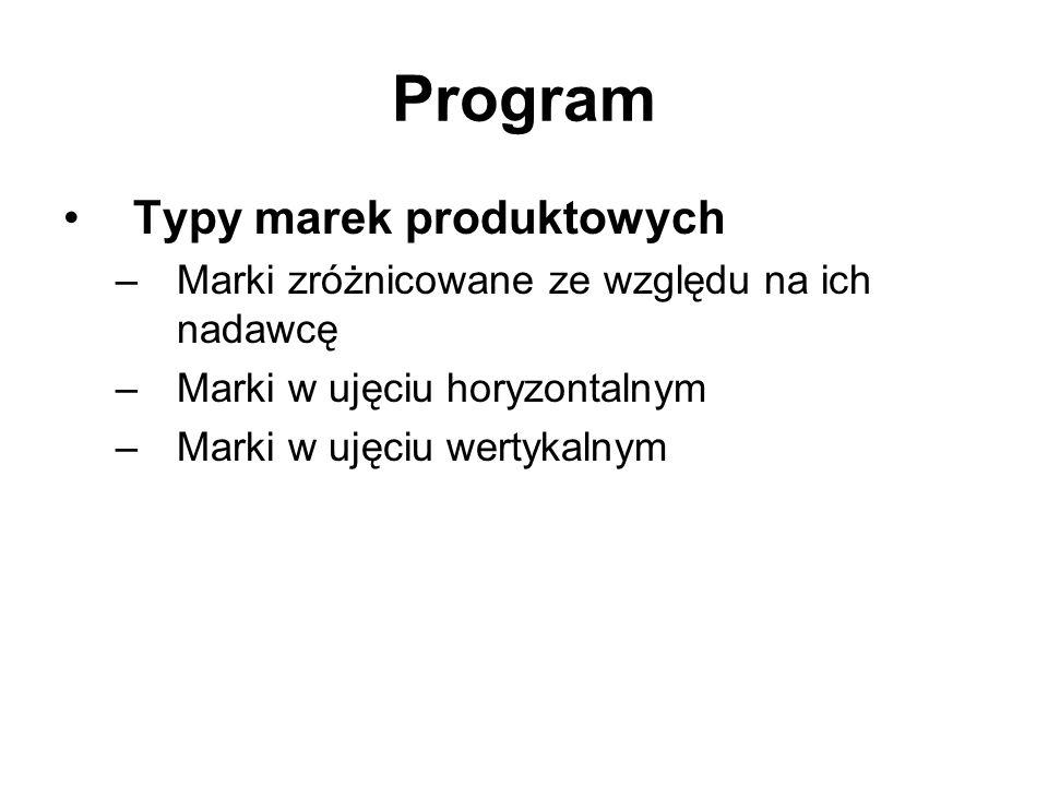Program Typy marek produktowych