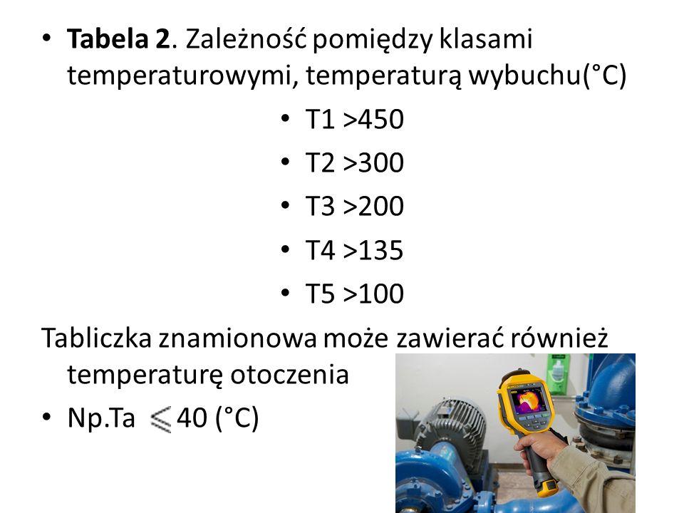 Tabela 2. Zależność pomiędzy klasami temperaturowymi, temperaturą wybuchu(°C)