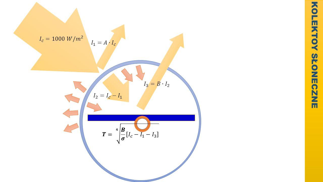 KOLEKTOY SŁONECZNE 𝐼 𝑐 =1000 𝑊/ 𝑚 2 𝐼 1 =𝐴∙ 𝐼 𝑐 𝐼 3 =𝐵∙ 𝐼 2