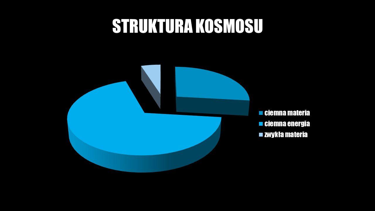 STRUKTURA KOSMOSU