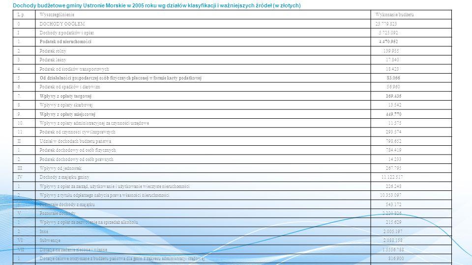 Dochody budżetowe gminy Ustronie Morskie w 2005 roku wg działów klasyfikacji i ważniejszych źródeł (w złotych)