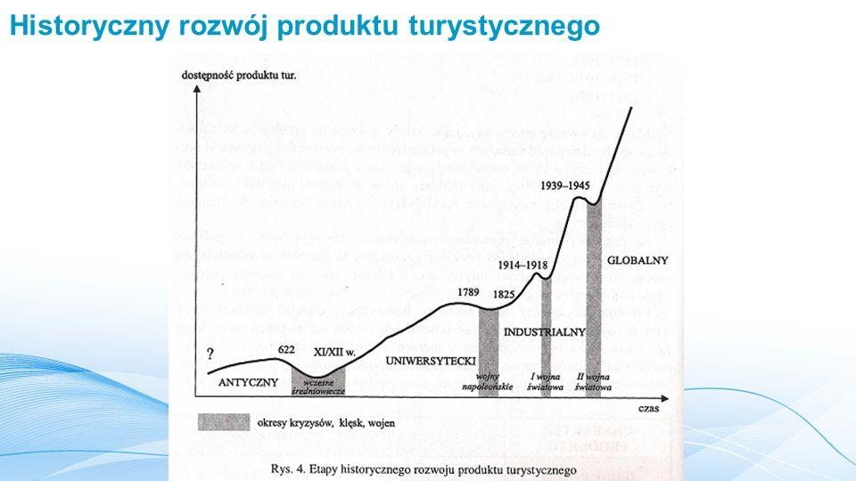 Historyczny rozwój produktu turystycznego
