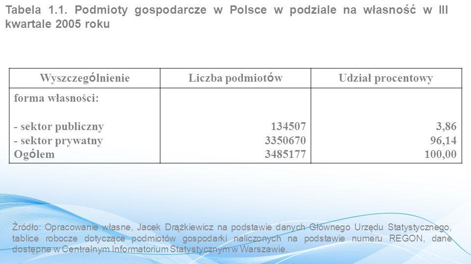 Tabela 1.1. Podmioty gospodarcze w Polsce w podziale na własność w III kwartale 2005 roku