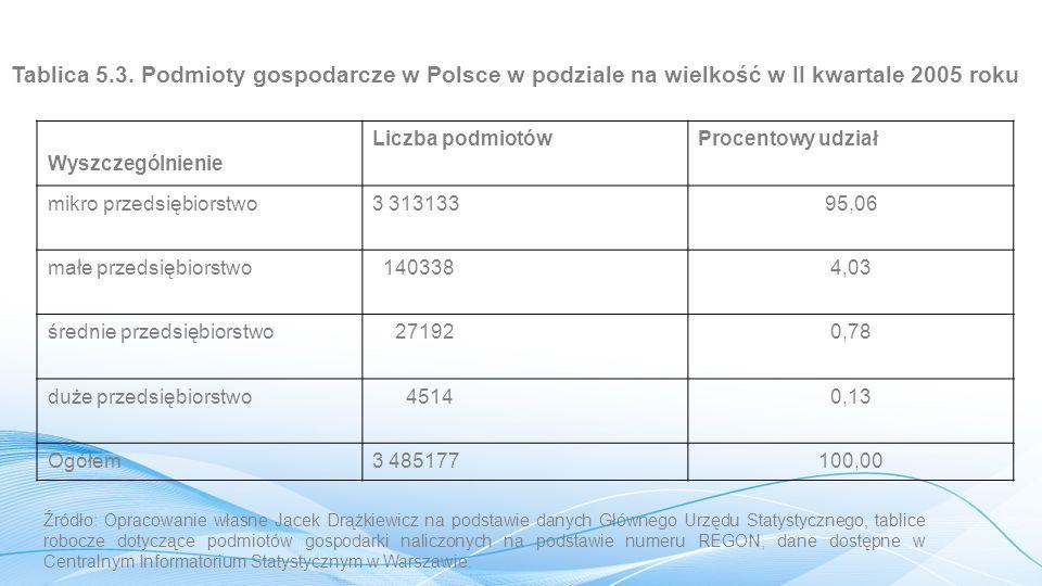 Tablica 5.3. Podmioty gospodarcze w Polsce w podziale na wielkość w II kwartale 2005 roku