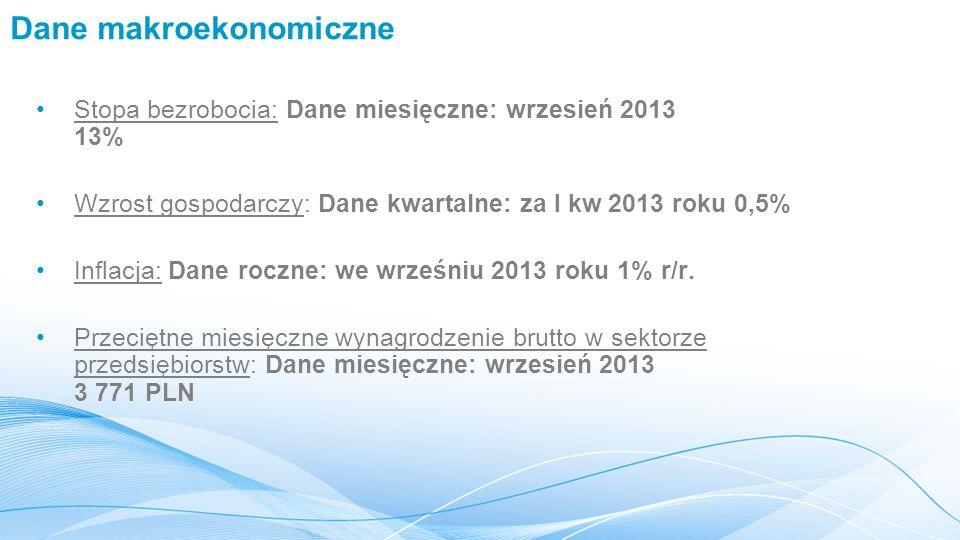Dane makroekonomiczne