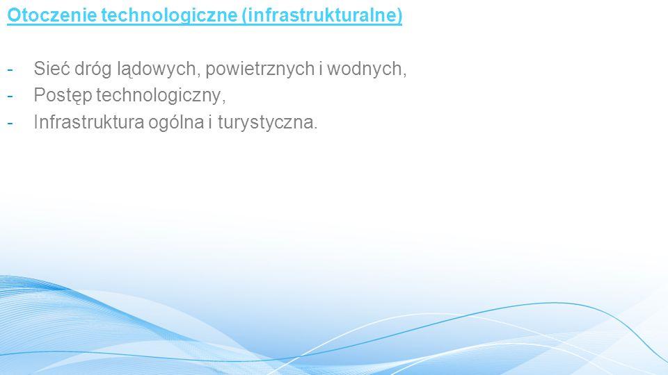 Otoczenie technologiczne (infrastrukturalne)