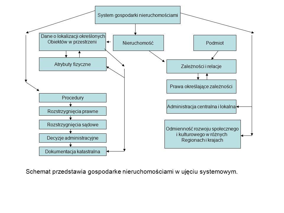 Schemat przedstawia gospodarke nieruchomościami w ujęciu systemowym.