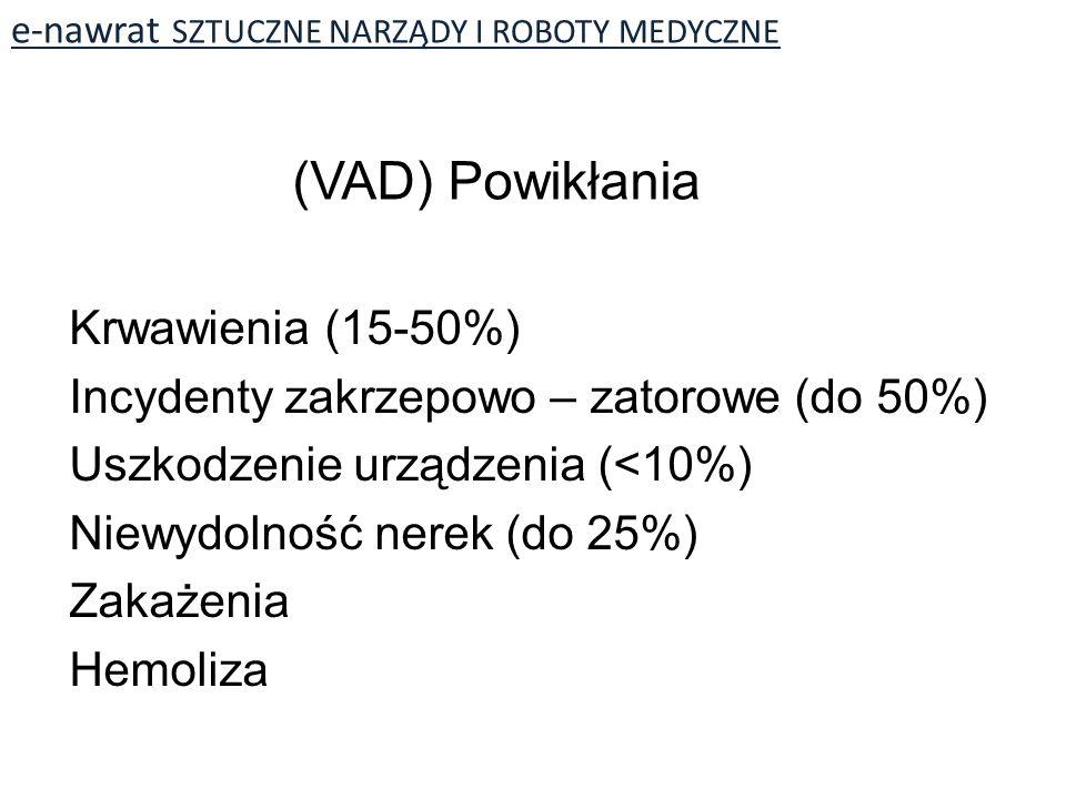 (VAD) Powikłania Krwawienia (15-50%)