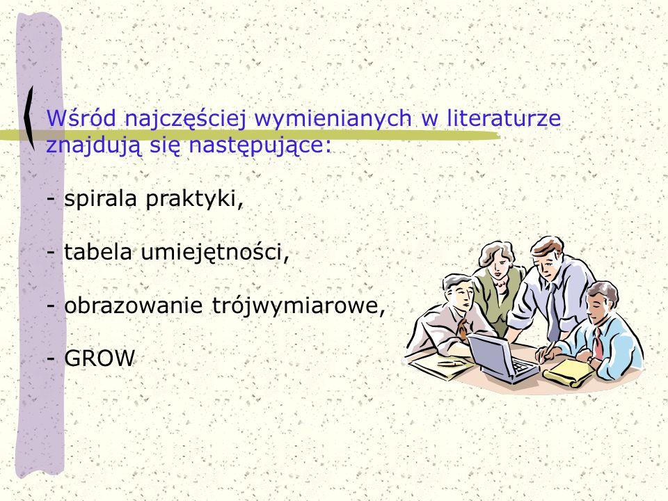 Wśród najczęściej wymienianych w literaturze znajdują się następujące: