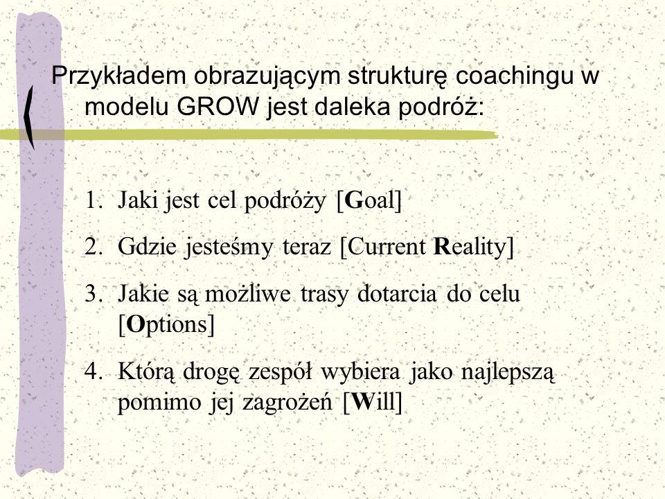 Przykładem obrazującym strukturę coachingu w modelu GROW jest daleka podróż: