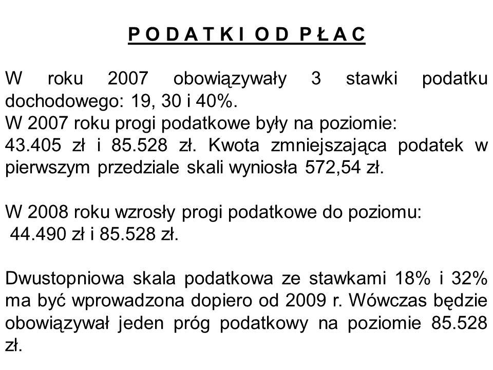 P O D A T K I O D P Ł A C W roku 2007 obowiązywały 3 stawki podatku dochodowego: 19, 30 i 40%. W 2007 roku progi podatkowe były na poziomie: