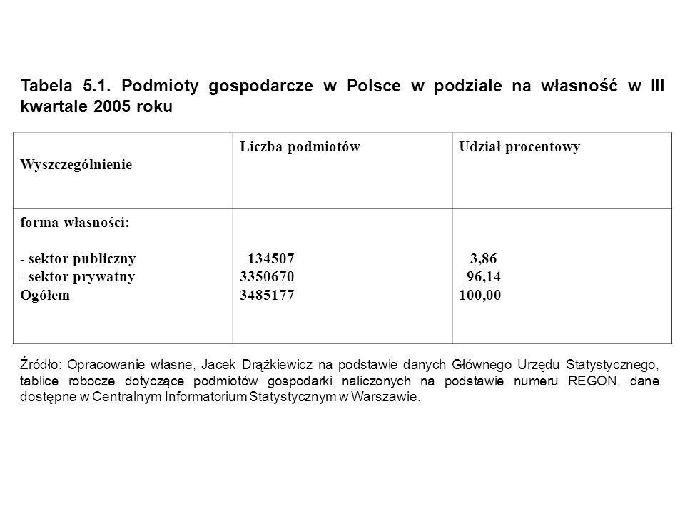 Tabela 5.1. Podmioty gospodarcze w Polsce w podziale na własność w III kwartale 2005 roku