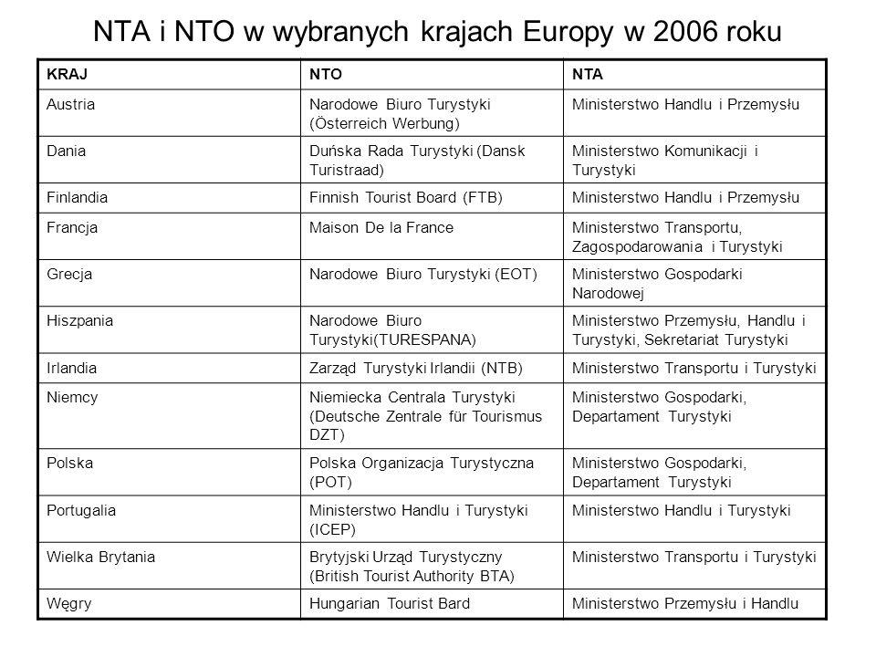 NTA i NTO w wybranych krajach Europy w 2006 roku