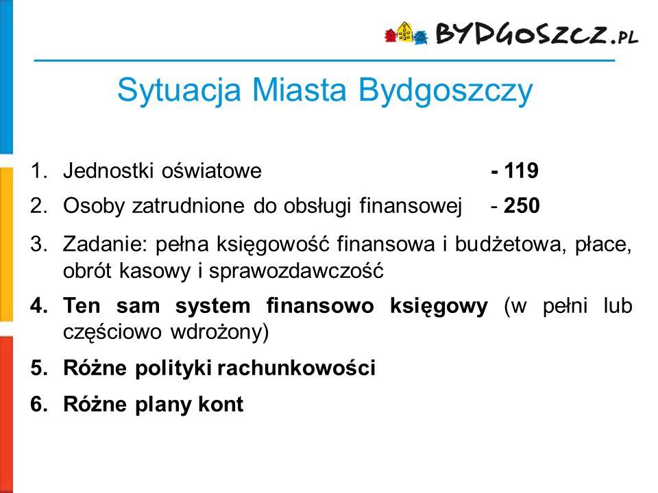 Sytuacja Miasta Bydgoszczy