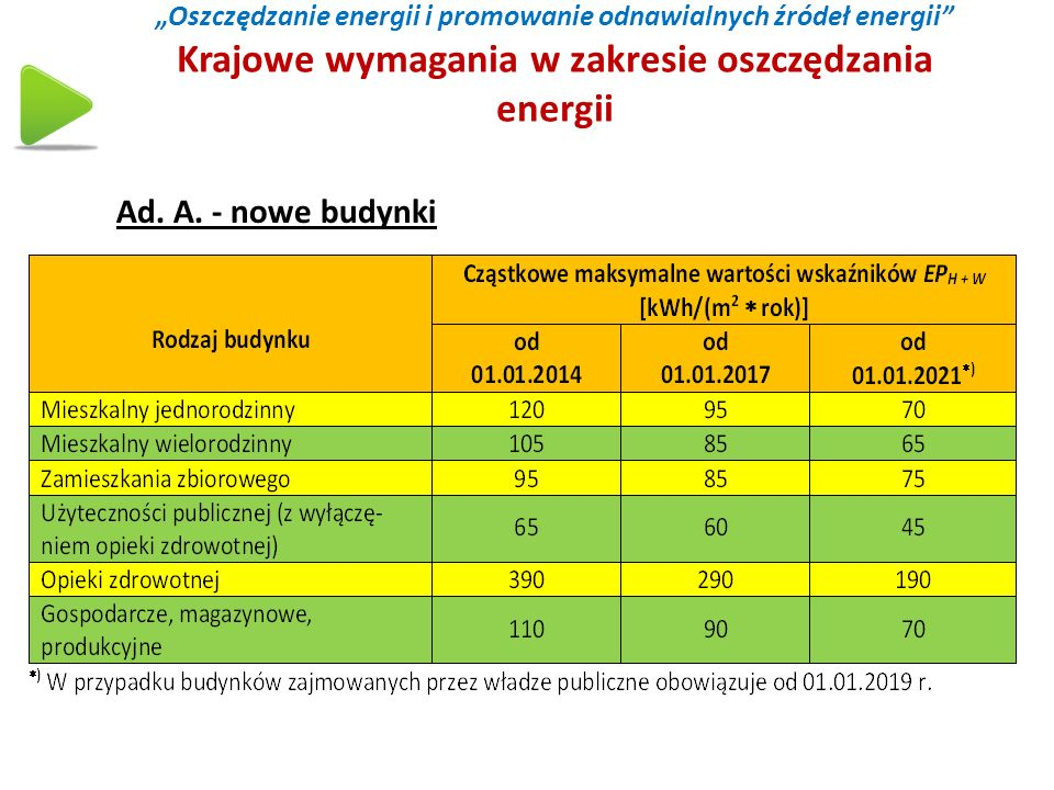 """""""Oszczędzanie energii i promowanie odnawialnych źródeł energii Krajowe wymagania w zakresie oszczędzania energii"""