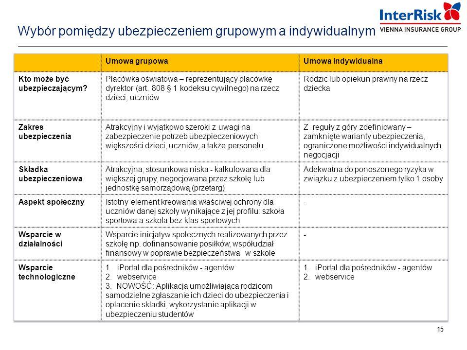 Wybór pomiędzy ubezpieczeniem grupowym a indywidualnym
