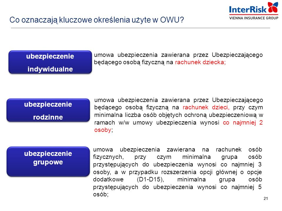 Co oznaczają kluczowe określenia użyte w OWU
