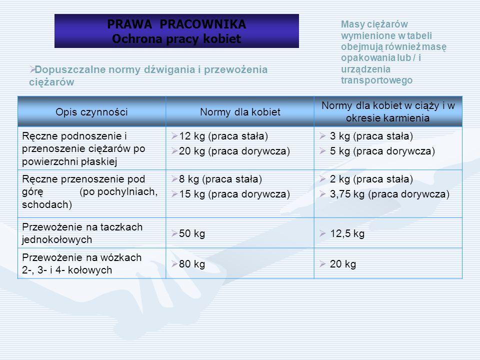 Normy dla kobiet w ciąży i w okresie karmienia