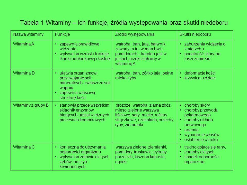 Tabela 1 Witaminy – ich funkcje, źródła występowania oraz skutki niedoboru