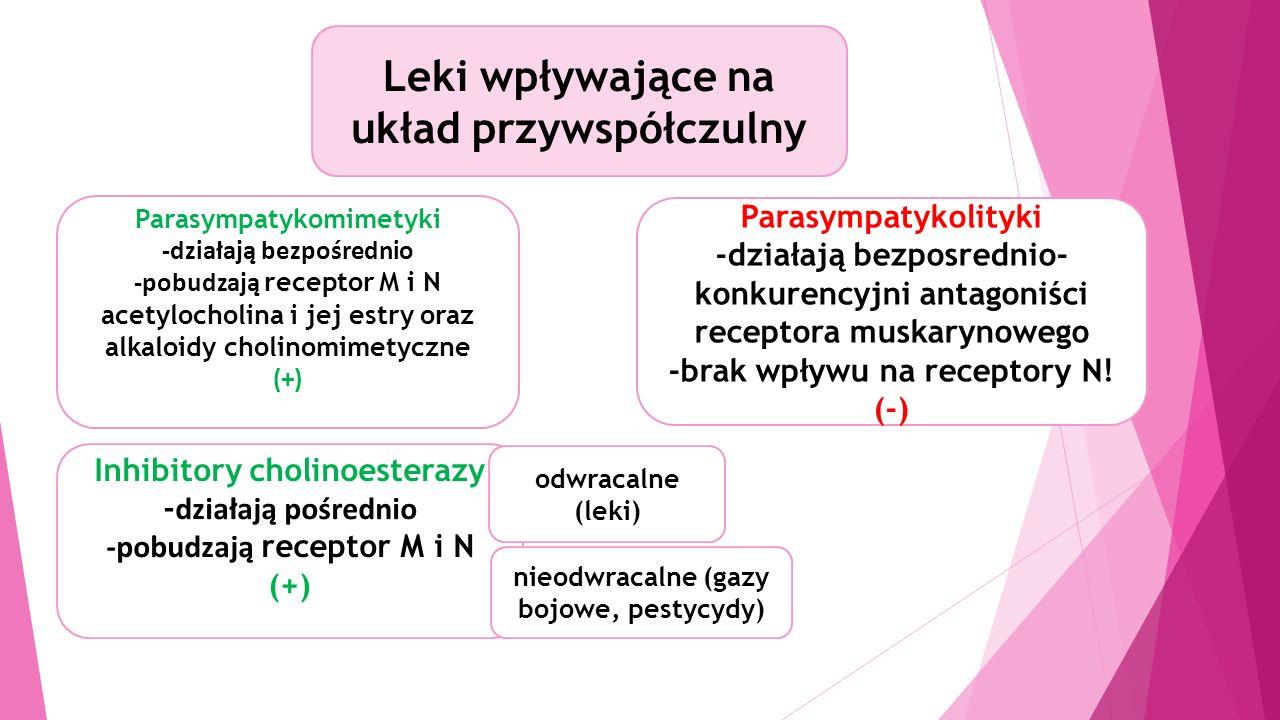 Leki wpływające na układ przywspółczulny