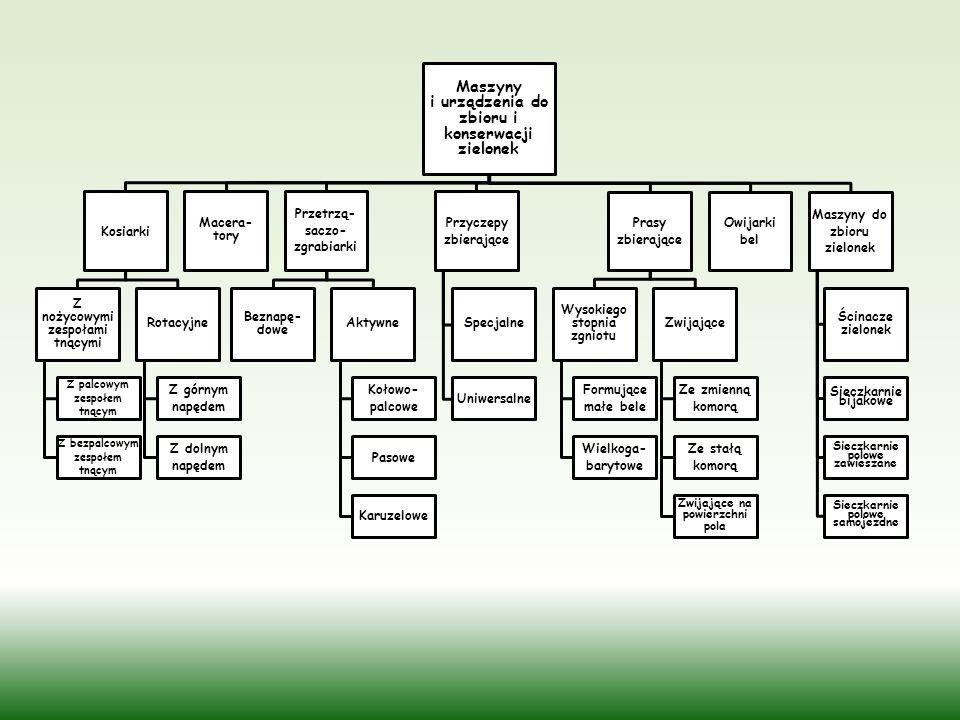 Maszyny i urządzenia do zbioru i konserwacji zielonek