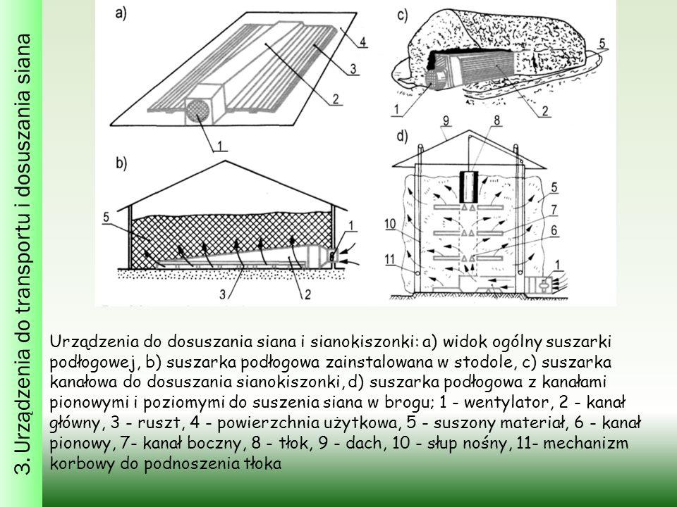 3. Urządzenia do transportu i dosuszania siana