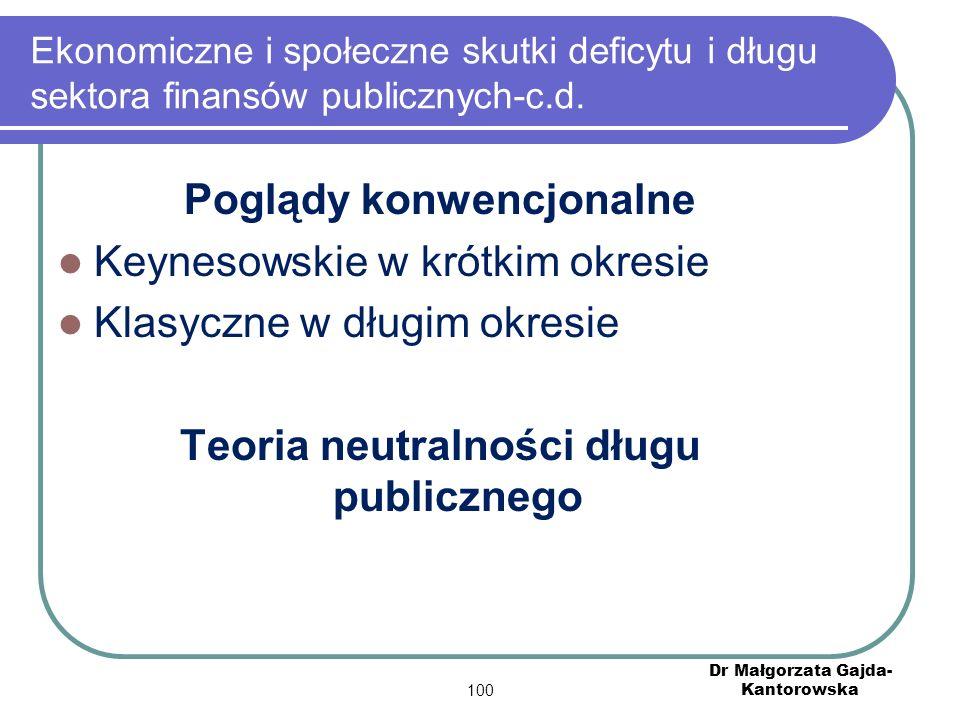 Poglądy konwencjonalne Teoria neutralności długu publicznego