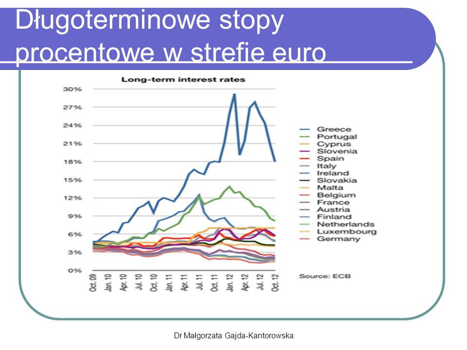 Długoterminowe stopy procentowe w strefie euro