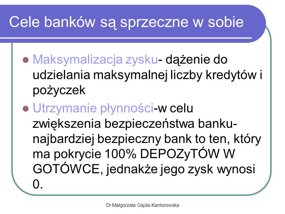 Cele banków są sprzeczne w sobie