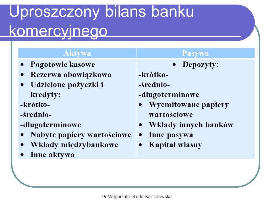 Uproszczony bilans banku komercyjnego