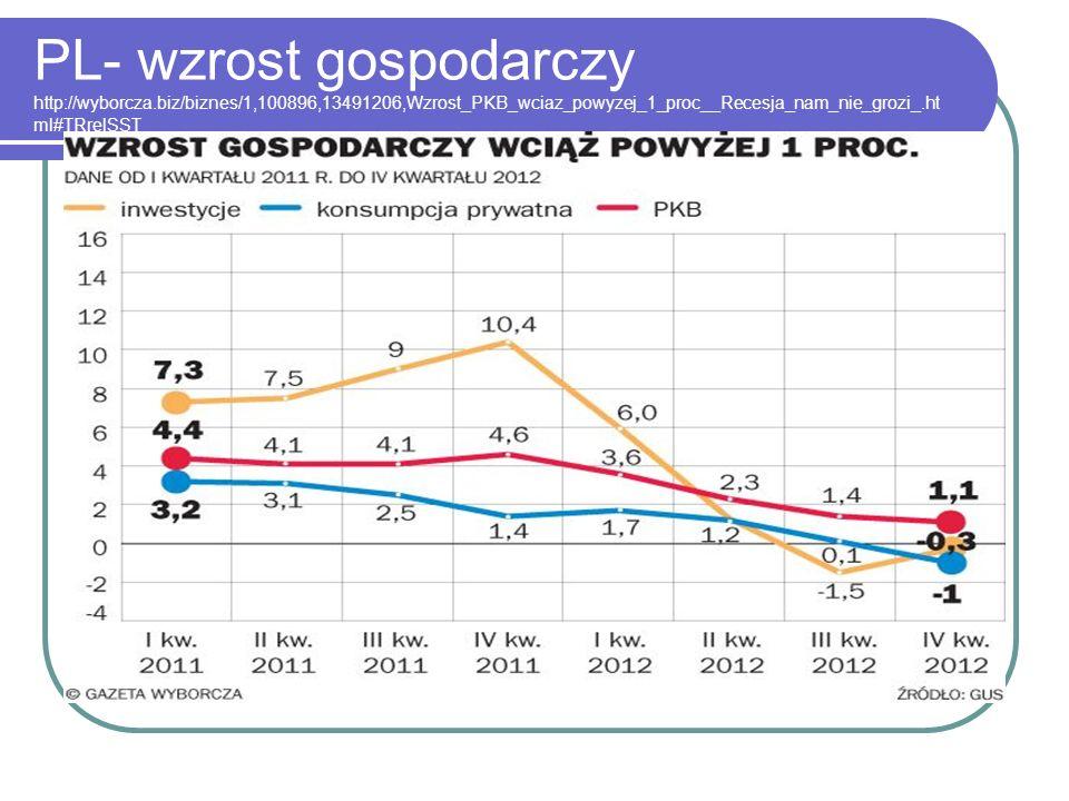 PL- wzrost gospodarczy http://wyborcza