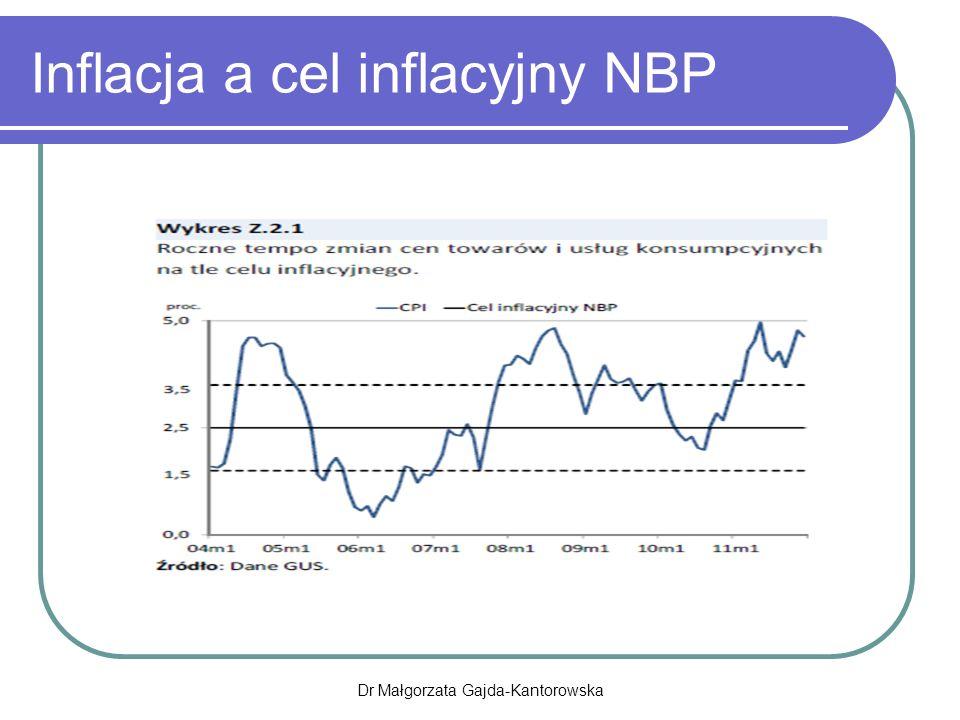 Inflacja a cel inflacyjny NBP