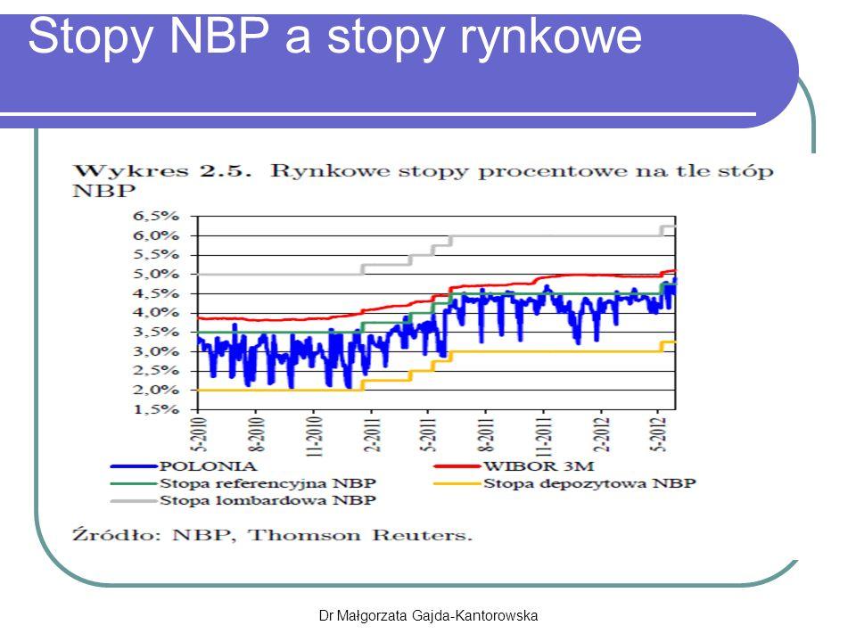 Stopy NBP a stopy rynkowe