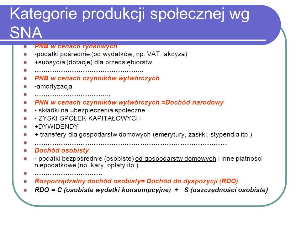 Kategorie produkcji społecznej wg SNA