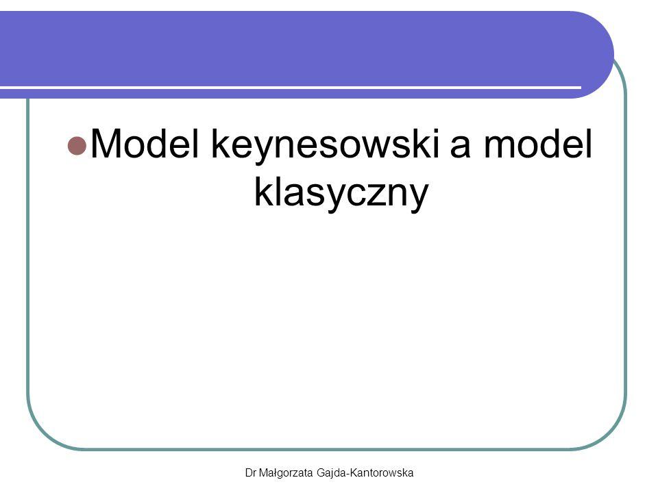 Model keynesowski a model klasyczny