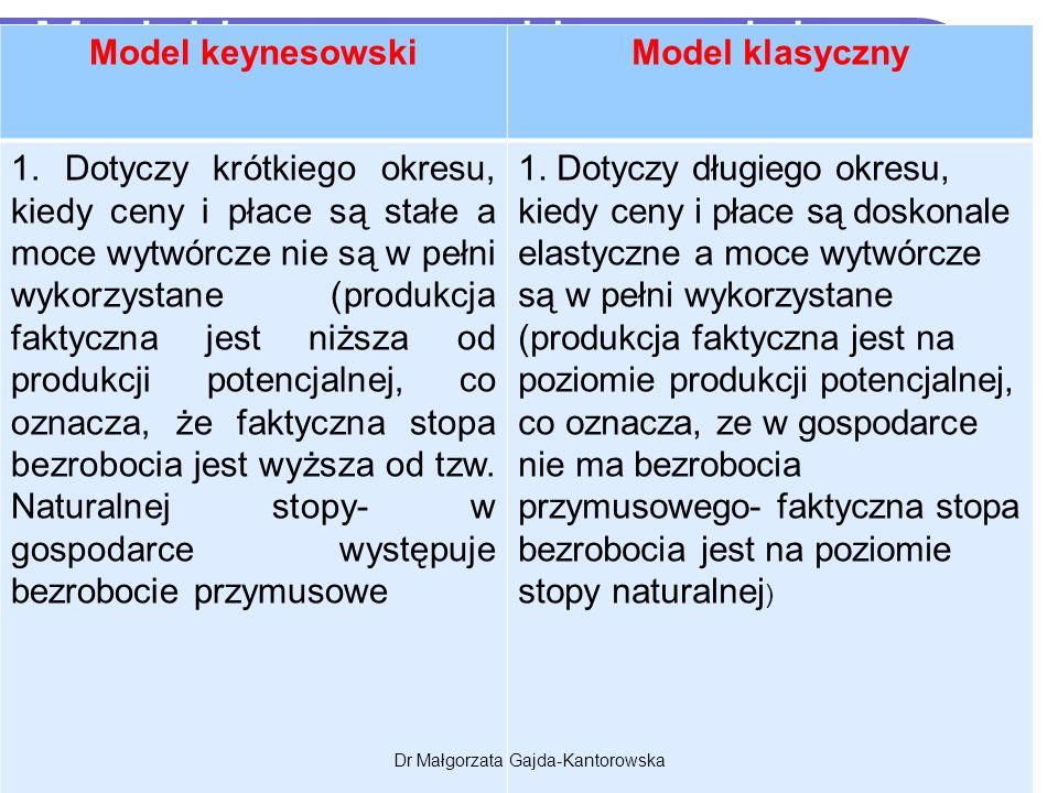 Model keynesowski a model klazny