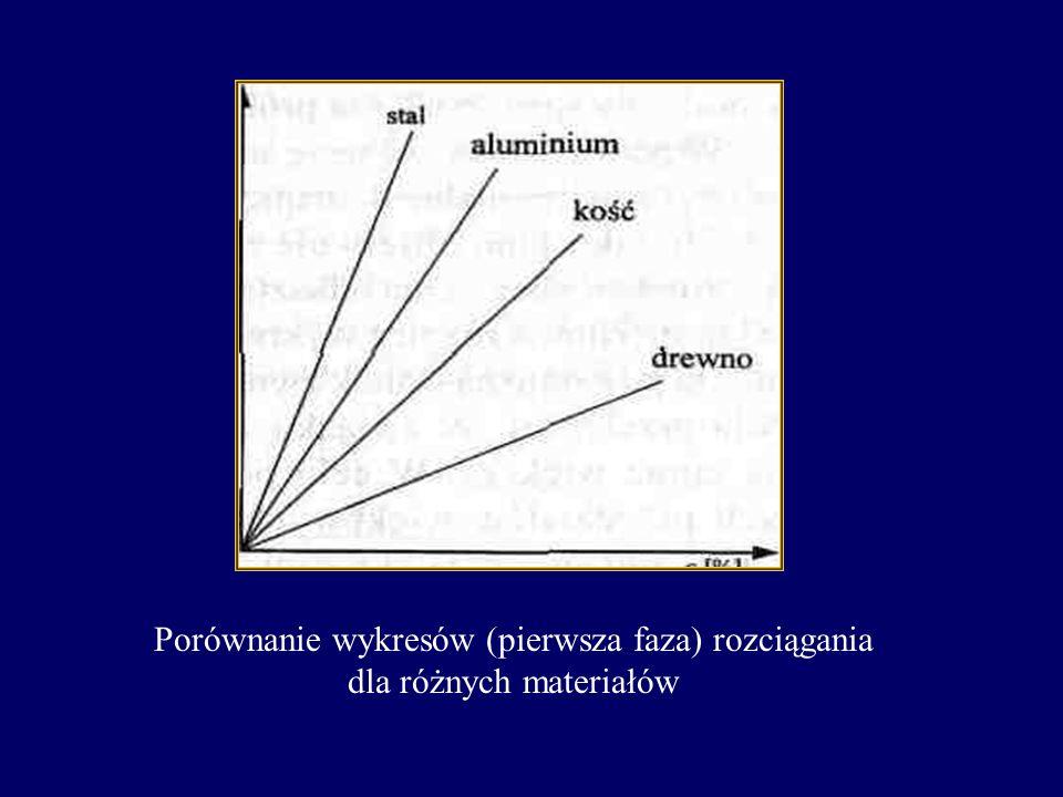 Porównanie wykresów (pierwsza faza) rozciągania dla różnych materiałów