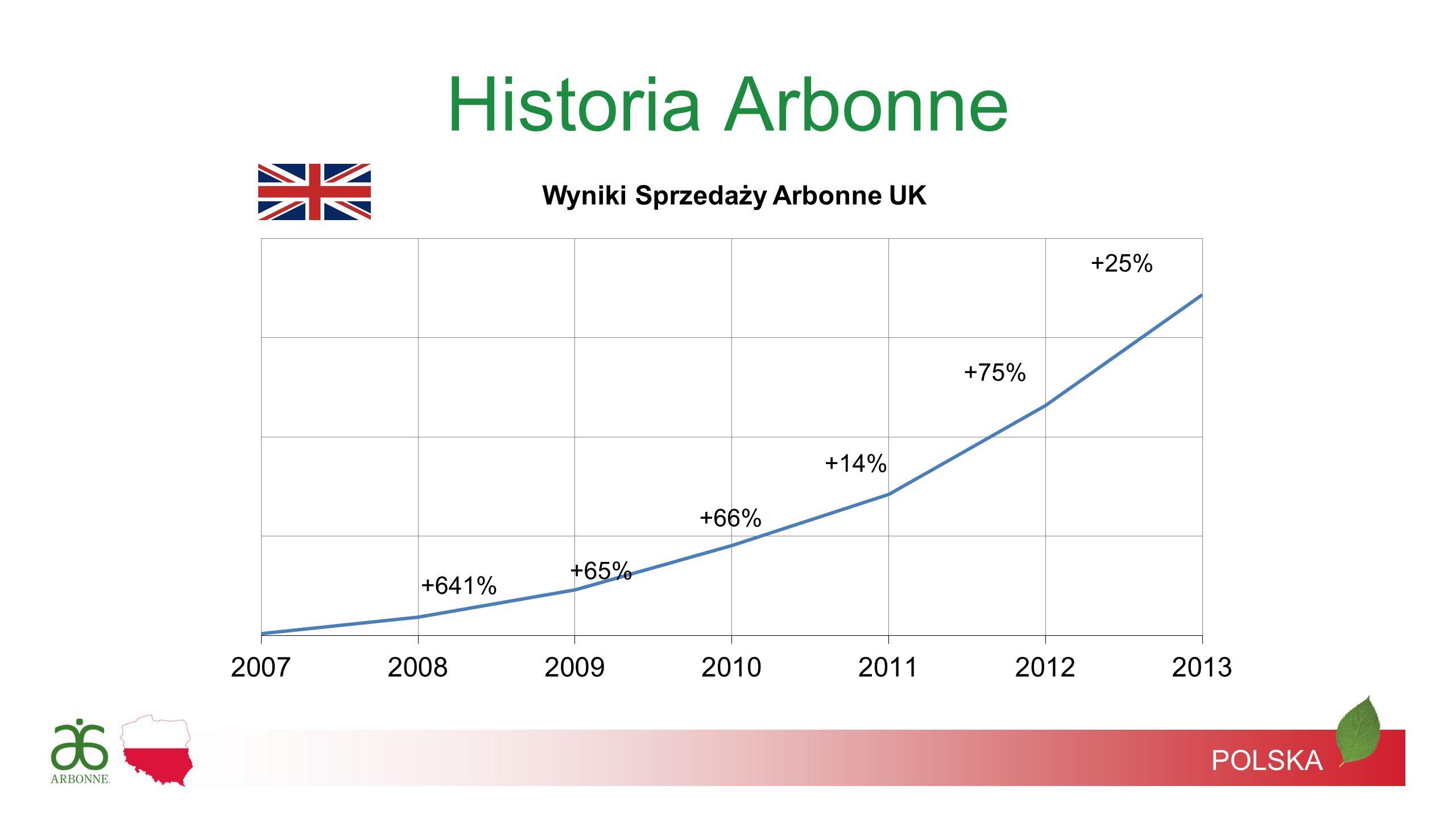 Historia Arbonne +25% +75% +14% +66% +65% +641% POLSKA
