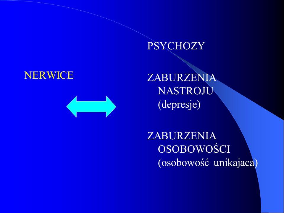 NERWICE PSYCHOZY ZABURZENIA NASTROJU (depresje) ZABURZENIA OSOBOWOŚCI (osobowość unikajaca)