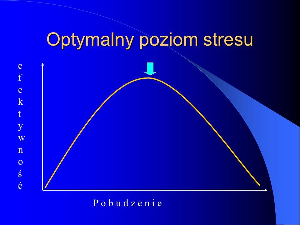 Optymalny poziom stresu