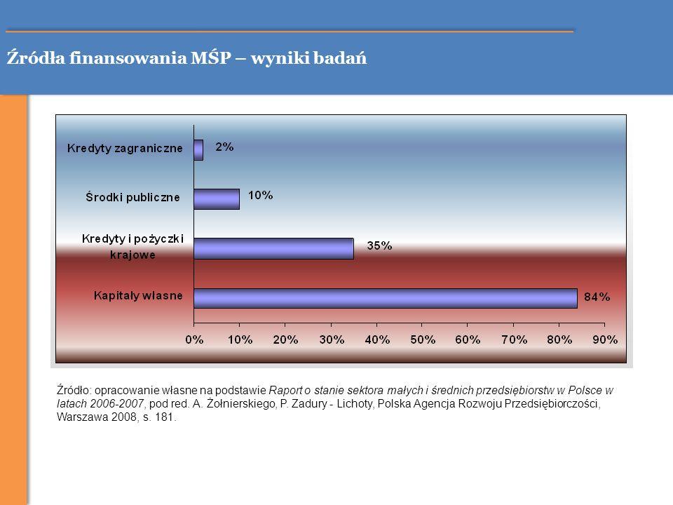 Źródła finansowania MŚP – wyniki badań